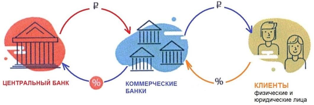 """Цепочка """"Банк России - коммерческие банки - клиенты"""""""